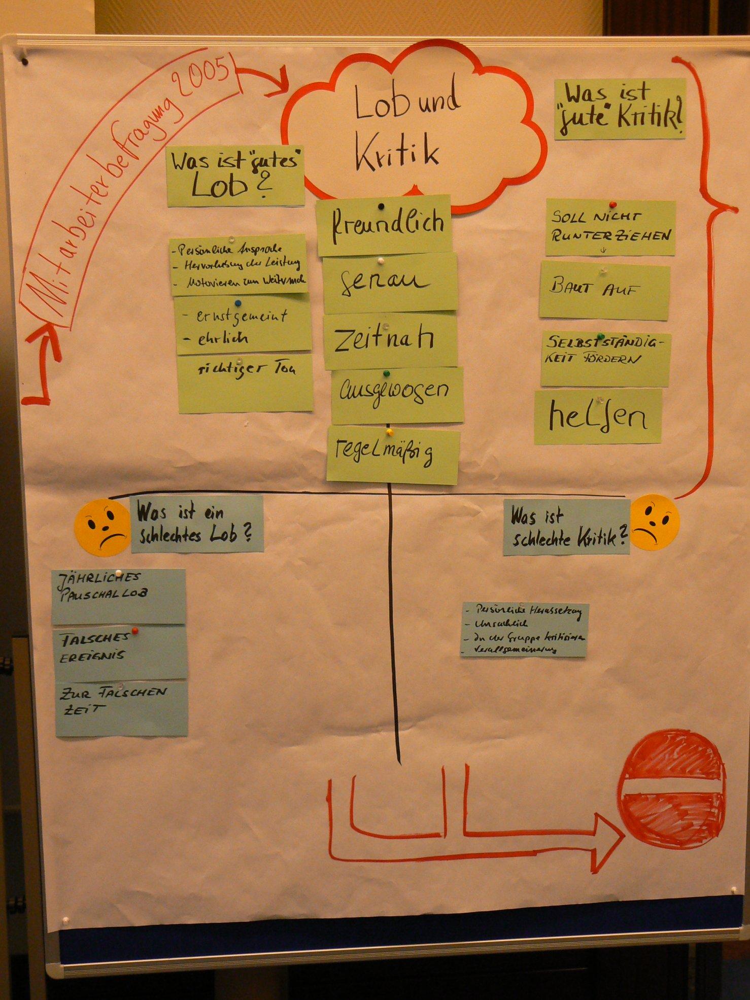 Lob, Anerkennung, Kritik, Kriterien für gutes Lob, gute Kritik Metaplanwand